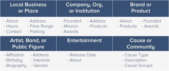 Facebook Business Page Classification