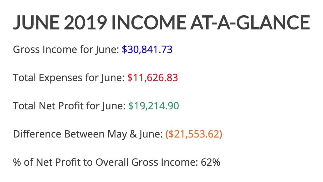 June 2019 Income Featured Image