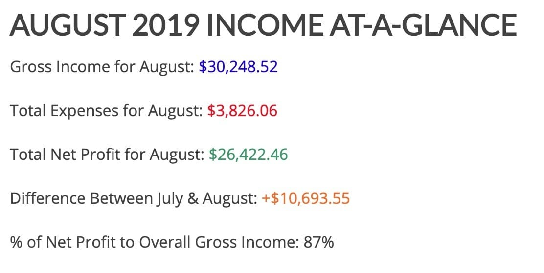 August 2019 Income Featured Image